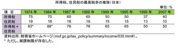 最高税率の長期的推移(日本).jpg