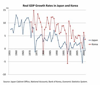 GDP growth rates of Japan and Korea.jpg